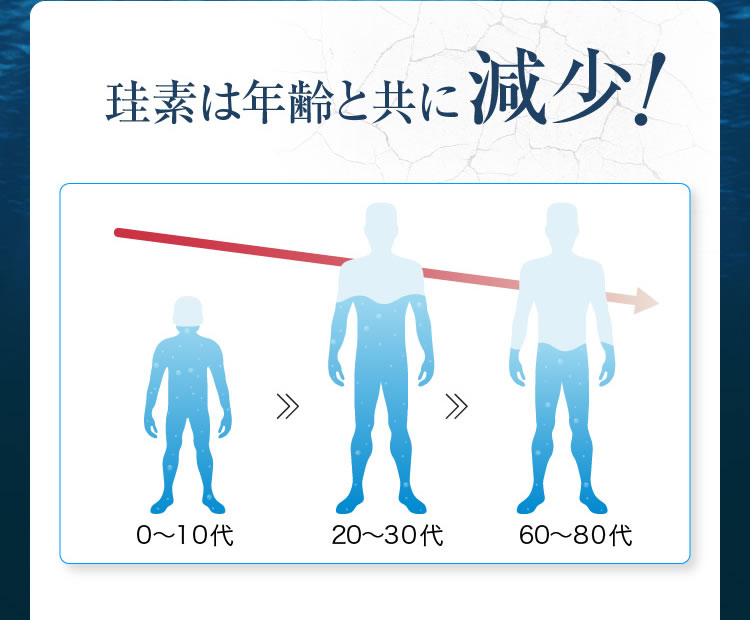 珪素は年齢と共に減少!