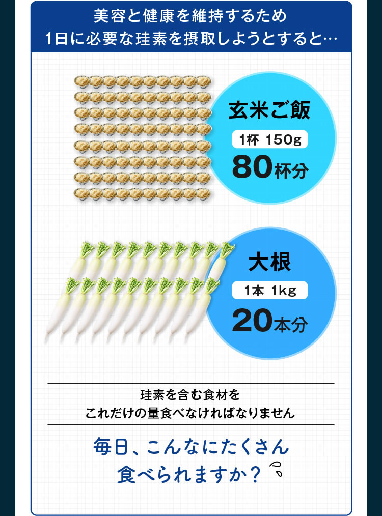 美容と健康を維持するための1日に必要な珪素を摂取しようとすると、玄米ご飯80杯分、大根20本分…